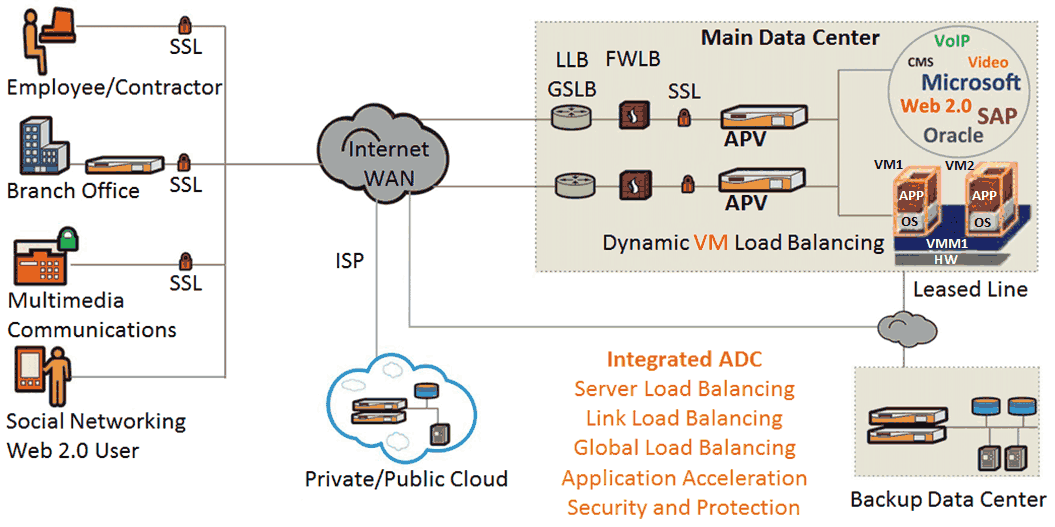 global application delivery controller market 2014 Flat to slight growth for application delivery controller (adc) market in third  quarter 2014 as virtual appliance revenues surge, according to.