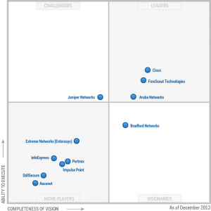 gartner 2013 nac forescout