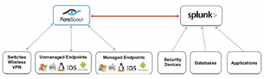 fs_splunk_endpoint_solution_chart