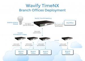 wavify_timenx_branch_deployment