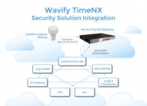 wavify_timenx_time_synchronization_for_security