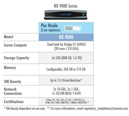 Nutanix-NX9040