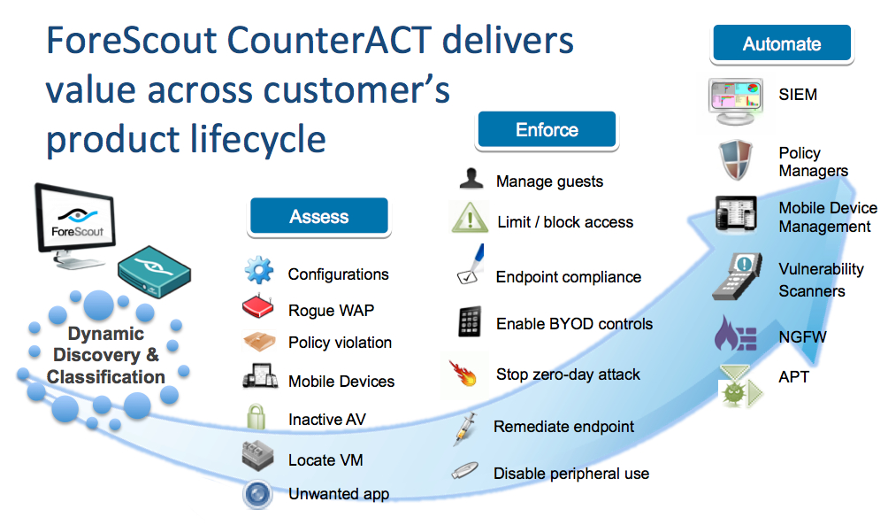 foreScout-Customer-Lifecycle