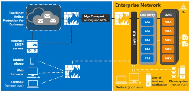 microsoft_exchange_2013_architecture