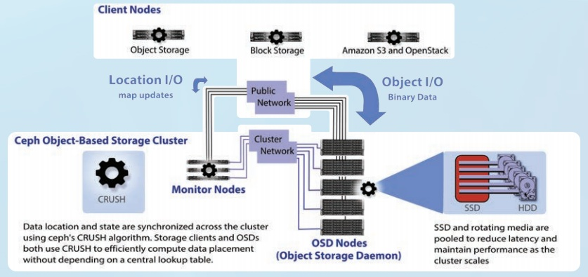 supermicro_ceph_storage_architecture