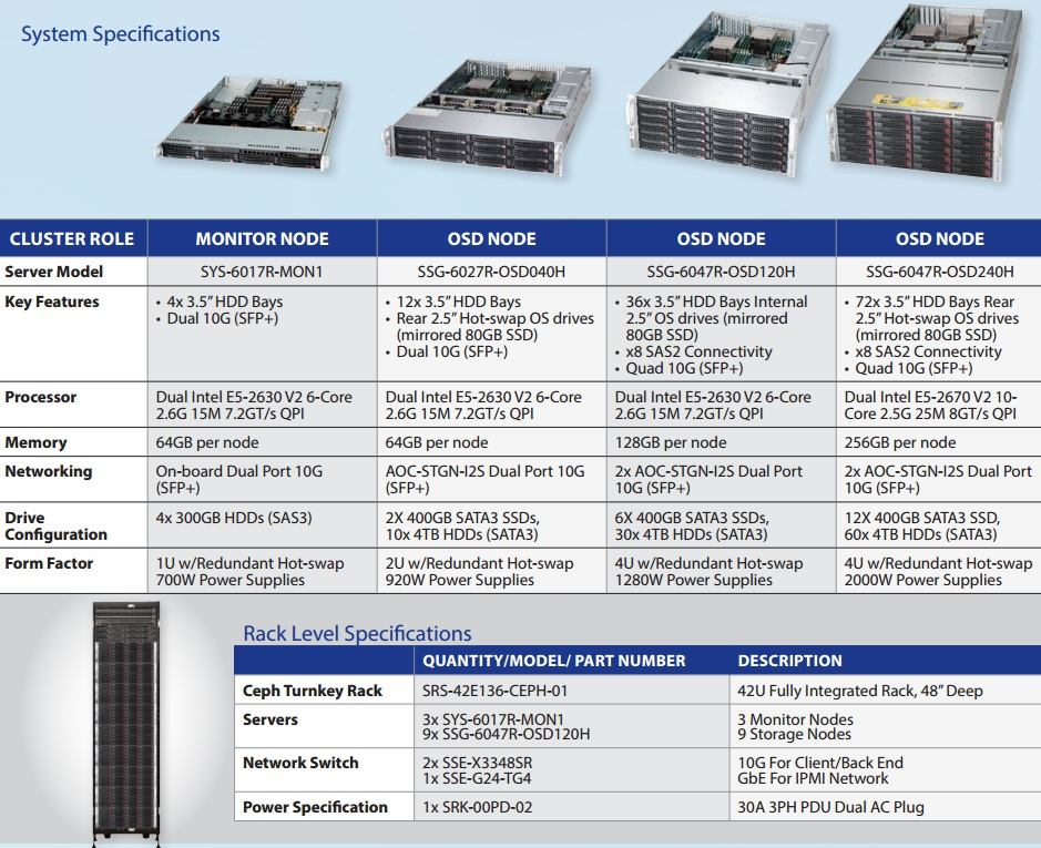 supermicro_ceph_storage_specifications