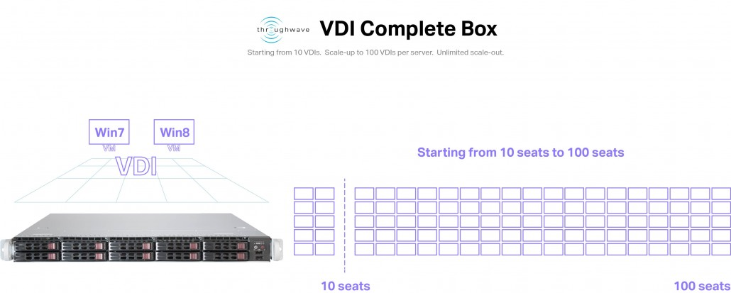 throughwave-VDI-box-scaling