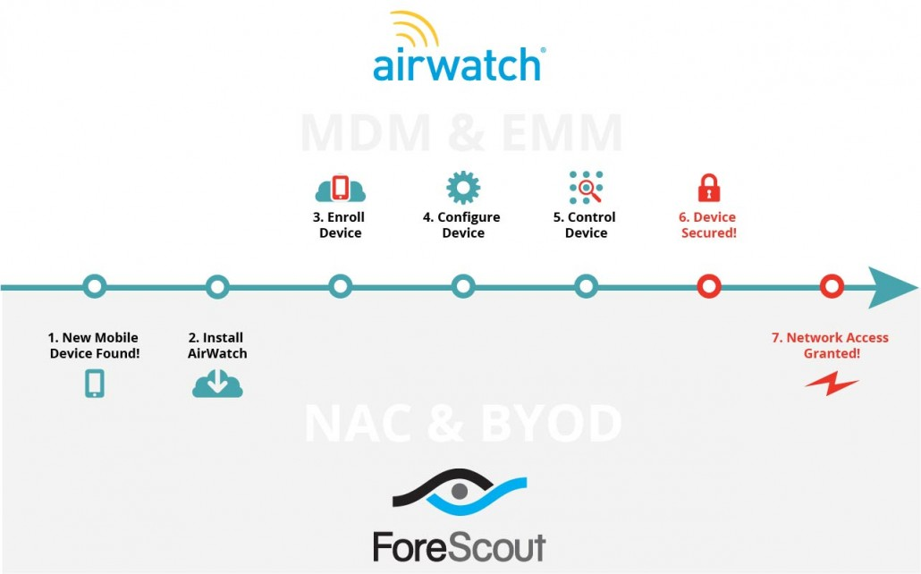 forescout-airwatch-integration-2