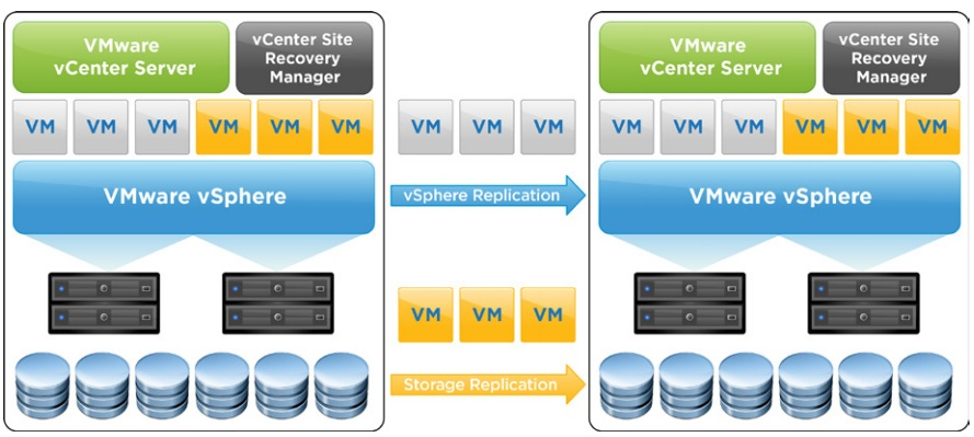 vmware_vcenter_site_recovery_manager_srm