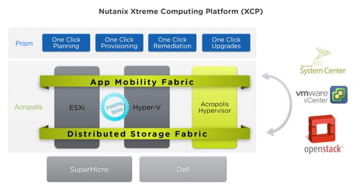 nutanix_xtreme_computing_platform_xcp