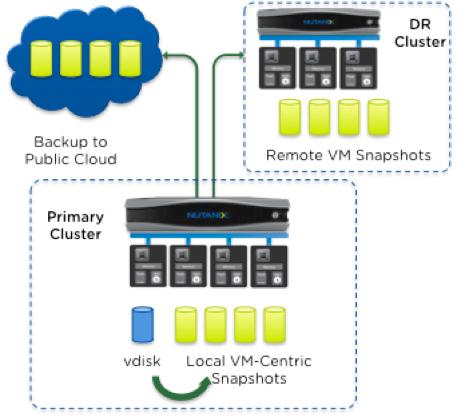 nutanix_cloud_connect_backup