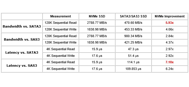 supermicro_intel_nvme_performance