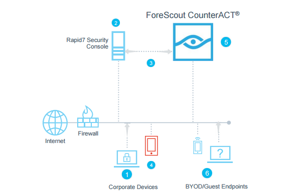 forescout_rapid7_nexpose