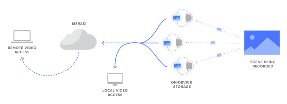 cisco_meraki_cloud_managed_security_camera_diagram