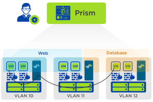 nutanix_prism_network_and_security_orchestration