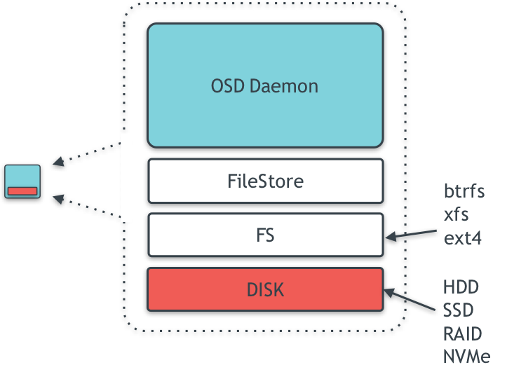 Inside OSD node
