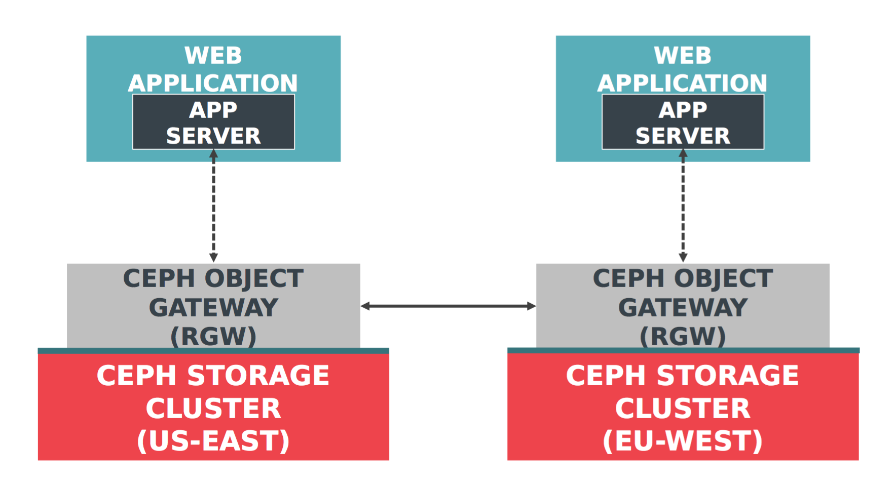 RGW Multi-Site