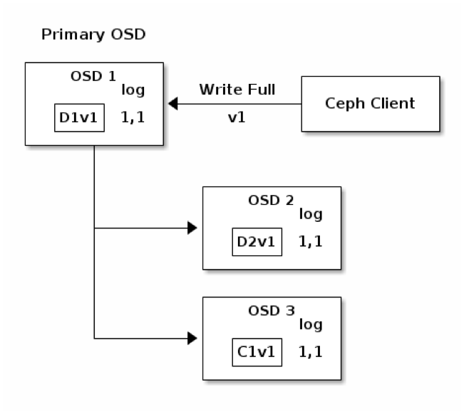 Write Operation in Erasure-Coding Pool