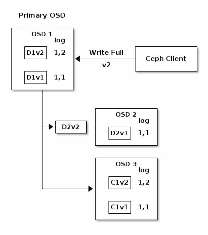 Write Operation in Erasure-Coding Pool
